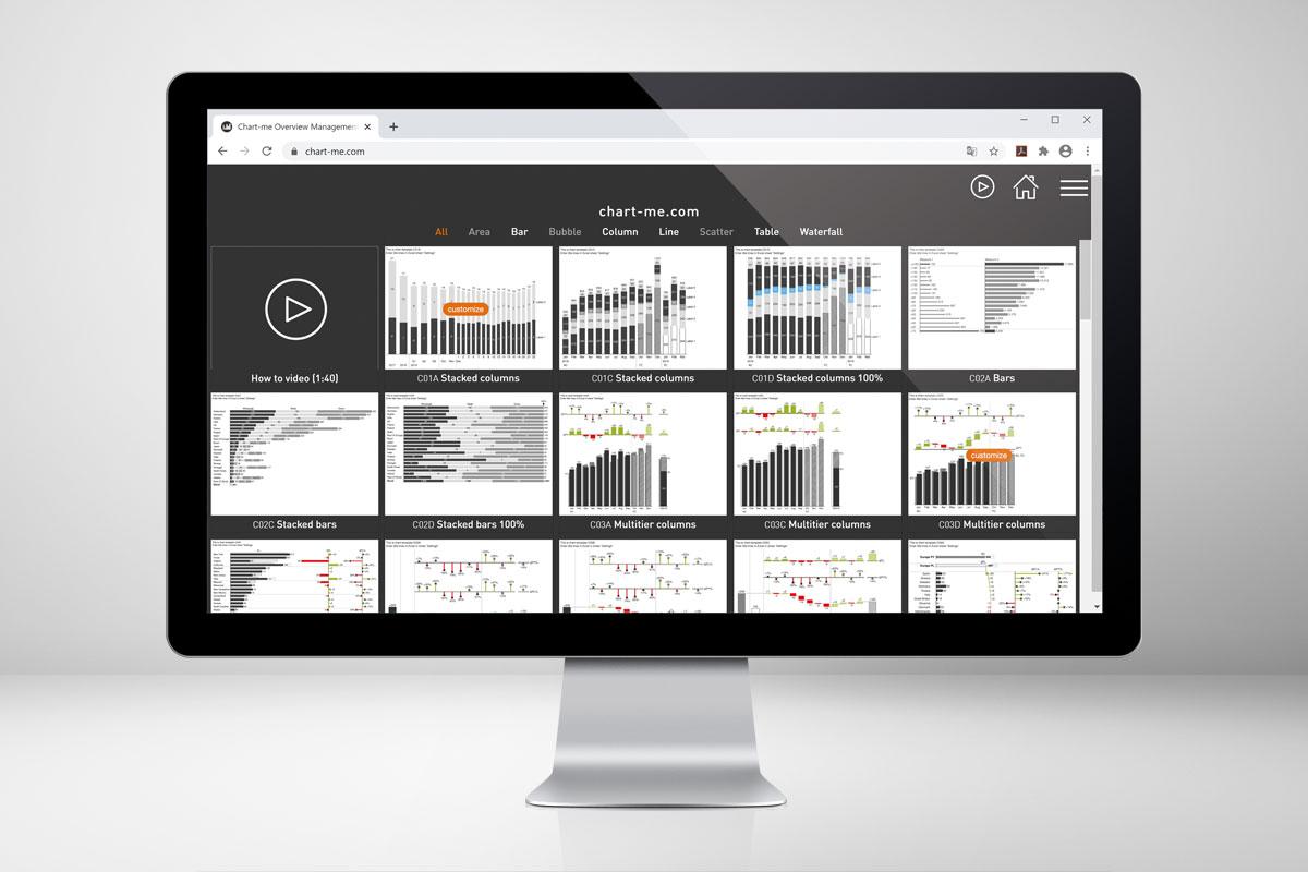 Hi-Chart Template-Bibliothek zum testen von ausgewählten Charts